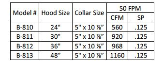 Spray Booth Specifications
